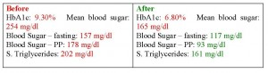Diabetes Type 2 High triglycerides